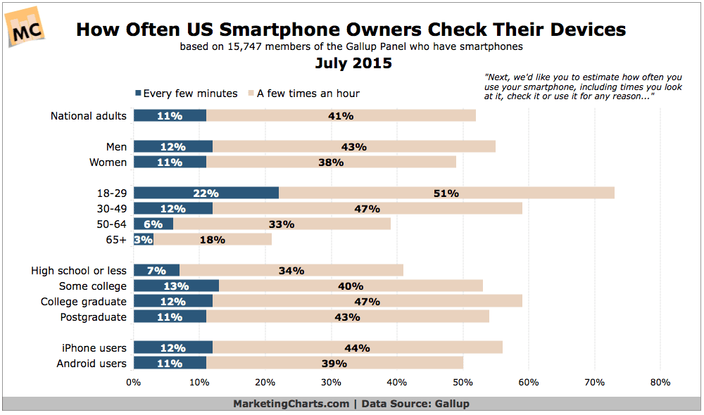 How Often Do US Smartphone Owners Check Their Devices?