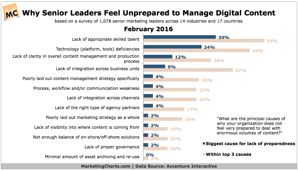 Why Marketing Leaders Feel Unprepared to Deal With Today's Volume of Content