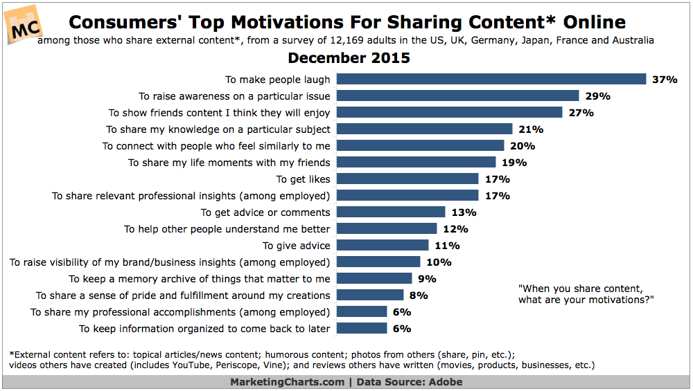 Why Do Consumers Share Content Online? You'll Laugh…