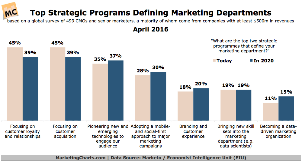 MarketoEIU-Top-Strategic-Programs-for-Marketing-Depts-Apr2016