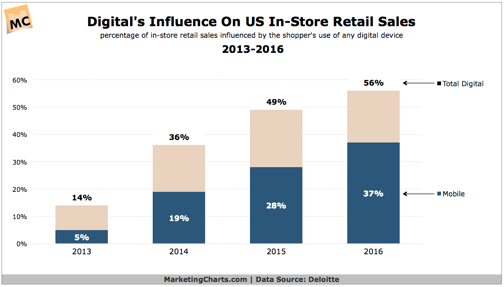 Digital Devices Now Influence the Majority of US In-Store Sales