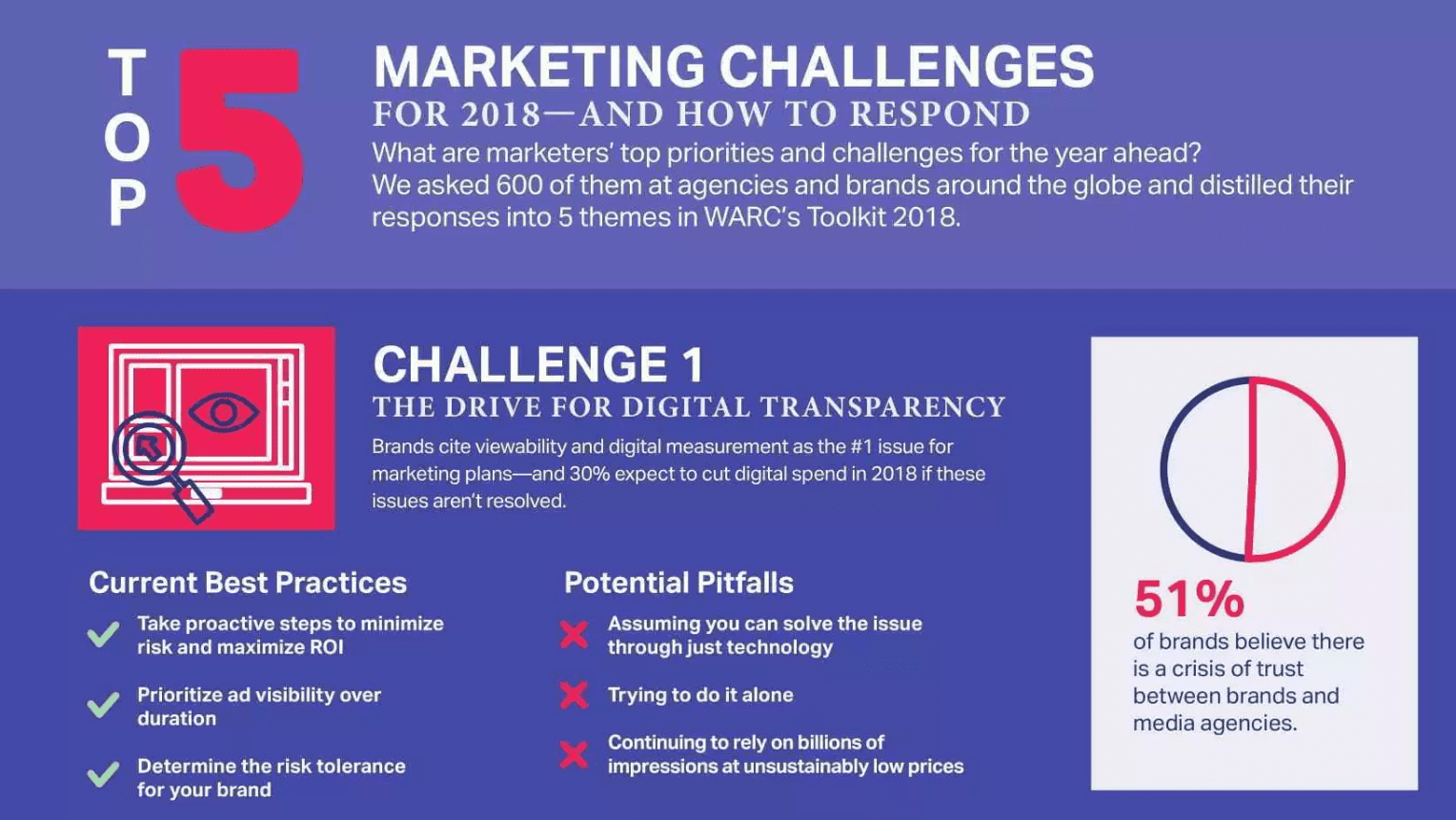 top_5_marketing_challenges_of_2018___health_ventures