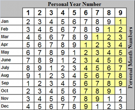 Personal Year/Month Table