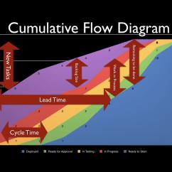 Agile Process Flow Diagram Dimmer Wiring Kanban Board Get Free Image About