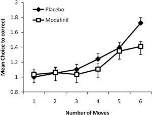 Performance in planning/problem solving under modafinil v placebo