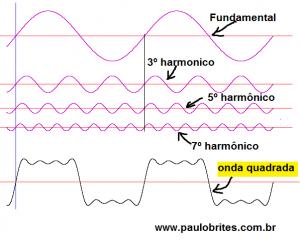 Decomposição de uma onda quadrada por Fourier