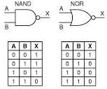 Símbolos das portas NAND e NOR e tabelas verdade