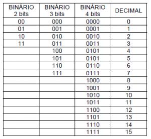 Tabela representando números binários