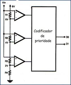 Fig. 6 - Conversor A/D Flash