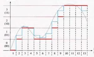 Fig.5 - Digitalização com 2 bits