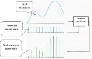Fig.3 - Fazendo a amostragem