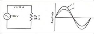 Relação de fase num circuito resistivo