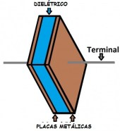 Construção de um capacitor