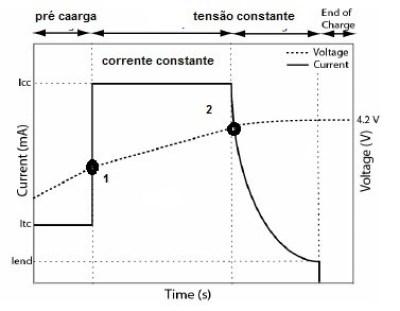 Gráfico de recarga de baterias Li-ion