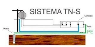 Sistema TN-S