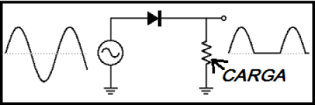 Fig.1 - Retificação de meia onda