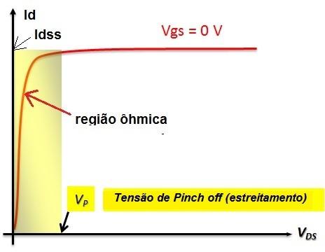 Fig. 4 - Curva Vds versus Id
