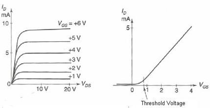 Fig. 5 - Curva de um MOSFET modo enshacement