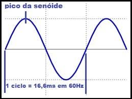 Fig. 4 - Senóide