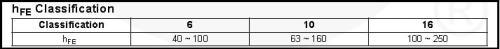 Tabela com a variação do hfe do BD135