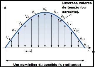 Calculando o valor médio de uma retificação de meia onda