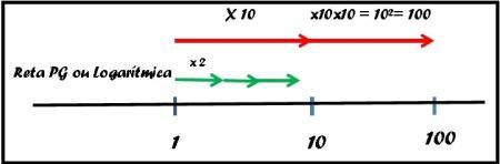 Melhorando a escala logarítmica