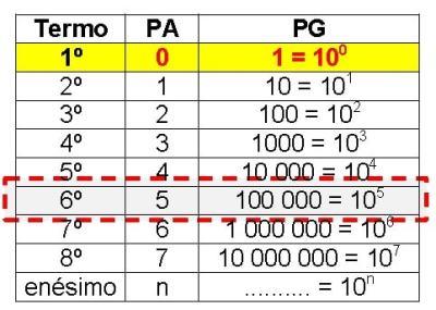 Tabela I com destaque para o 6º termo