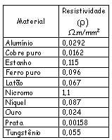 Tabela de resistividade elétrica