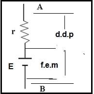 Fig.4 - Circuito equivalente de um gerador