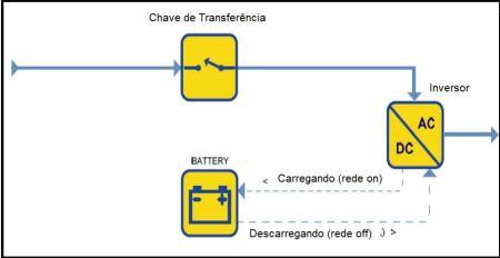 Fig.3 - Diagrama em blocos de no-break linha interatica