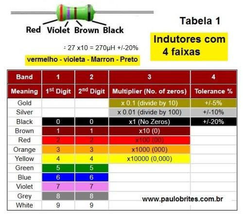 Código de cores de indutores de 4 faixas