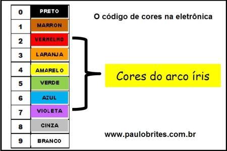 Tabela de cores usada em eletrônica