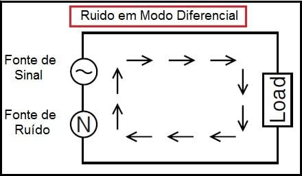 Fig.4 - Ruído em Modo Diferencial