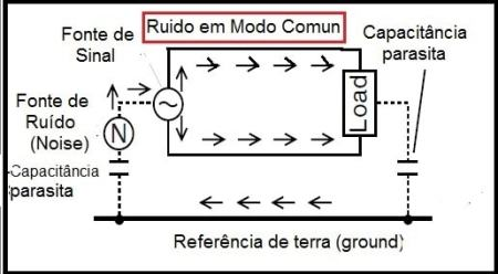 Fig.3 - Ruído em Modo Comum