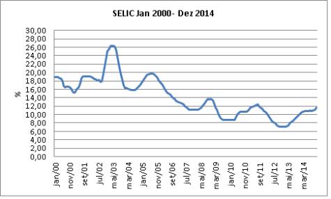Selic_2