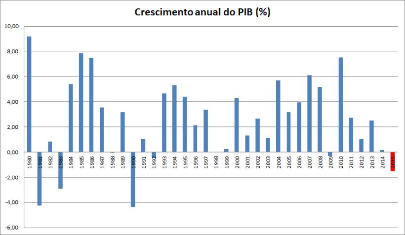 Resultado de imagem para ciclo no pib real do brasil