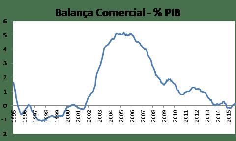 balanca_comercial