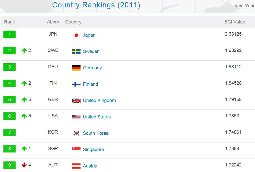 ranking_2011