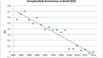 Curso Online de Desenvolvimento Econômico para entender de maneira simples porque o Brasil