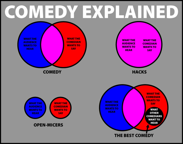Comedy Explained
