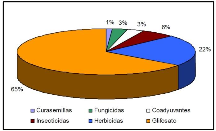 Distribución de plaguicidas en fragmentos durante Enero-Diciembre de 2013.