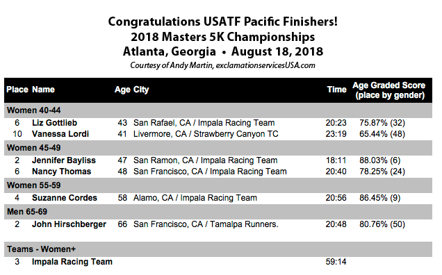 2018 Masters 5K Champs PA finishers