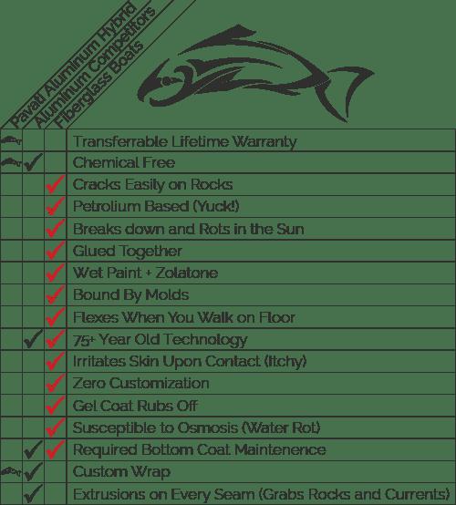 Pavati Marine competitor comparison chart