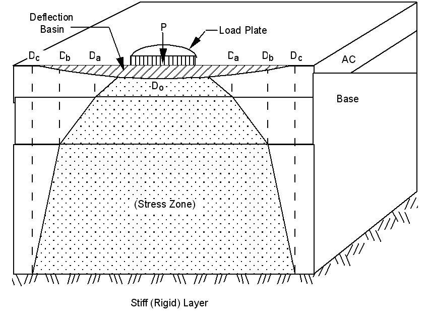 Deflection Based Nondestructive Pavement Analyses