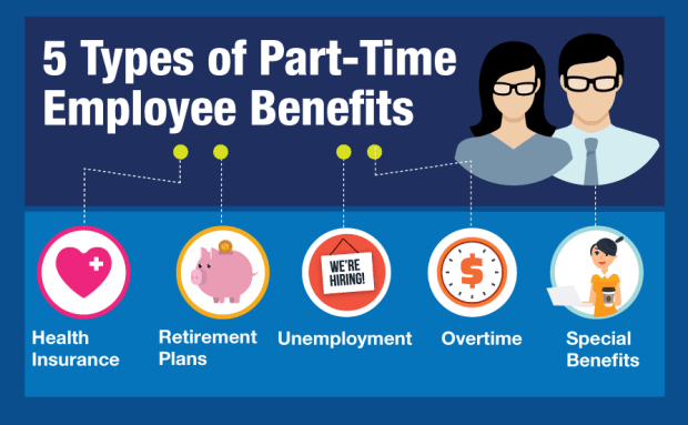 Benefits for Part Time Employees
