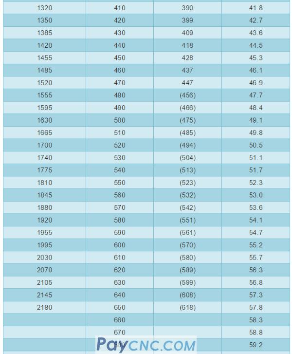 HV HB HRC hardness comparison table