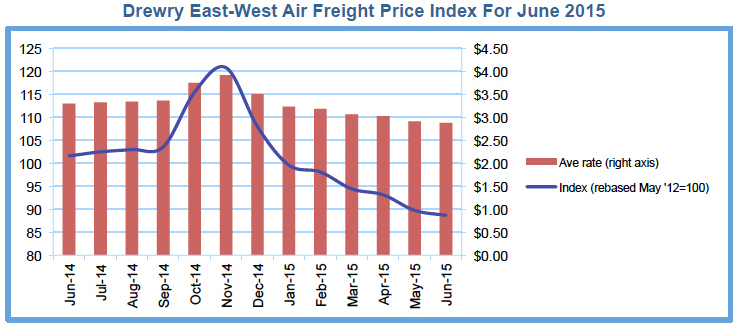 Air freight rates to remain weak: Drewry