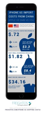 iPhone 6s: China to US by airfreight for US 72 cents