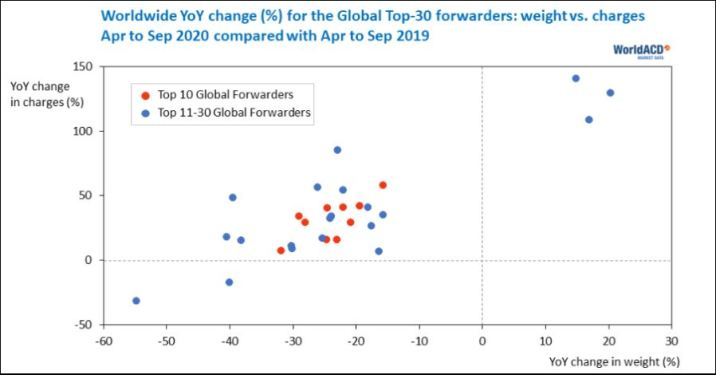 Chart: Top forwarders in Asia Pacific gained volume share during April-September