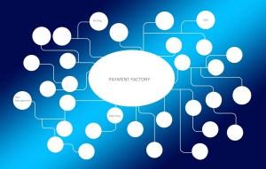Collection factory et logiciels mixtes